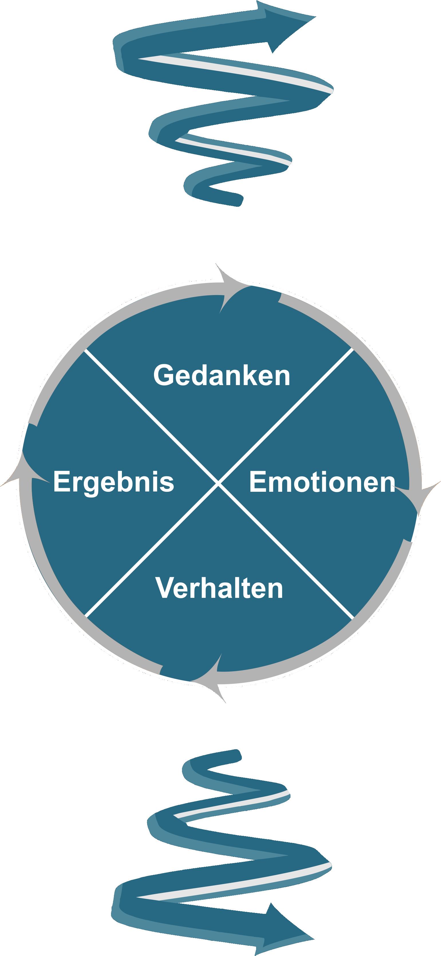 Gedanken Emotionen 1